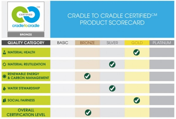 bronze_product_scorecard