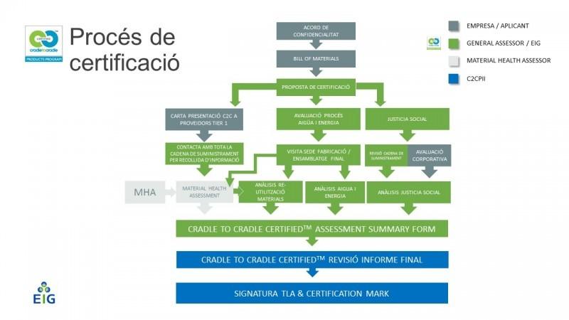 C2C process_cat