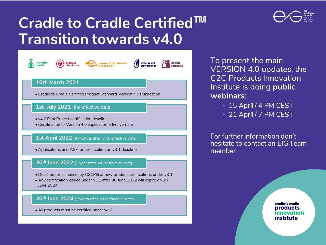 C2CV4_timeline_en