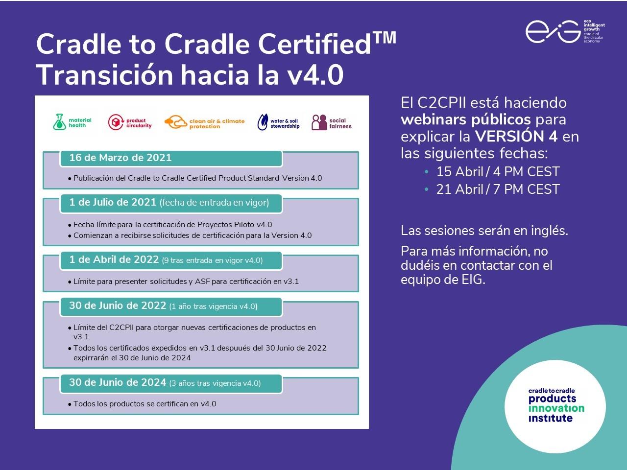 C2CV4_timeline_es