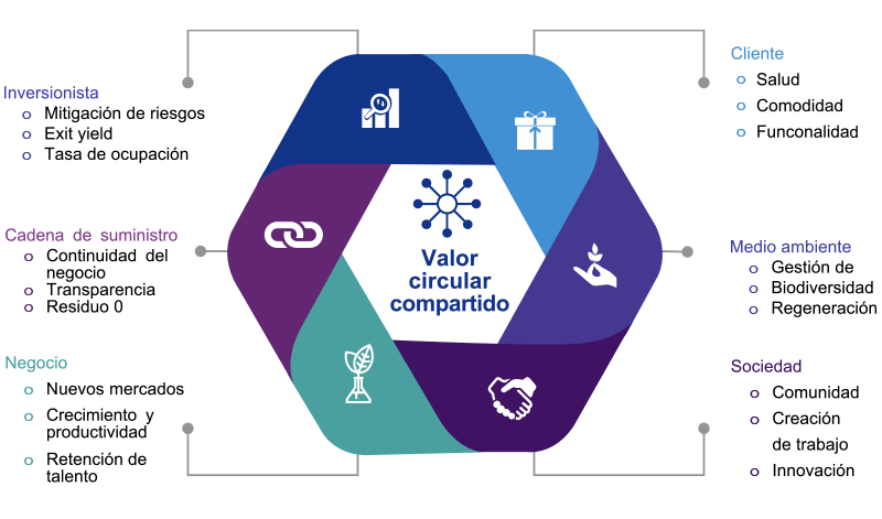 Examples of circular shared value creation