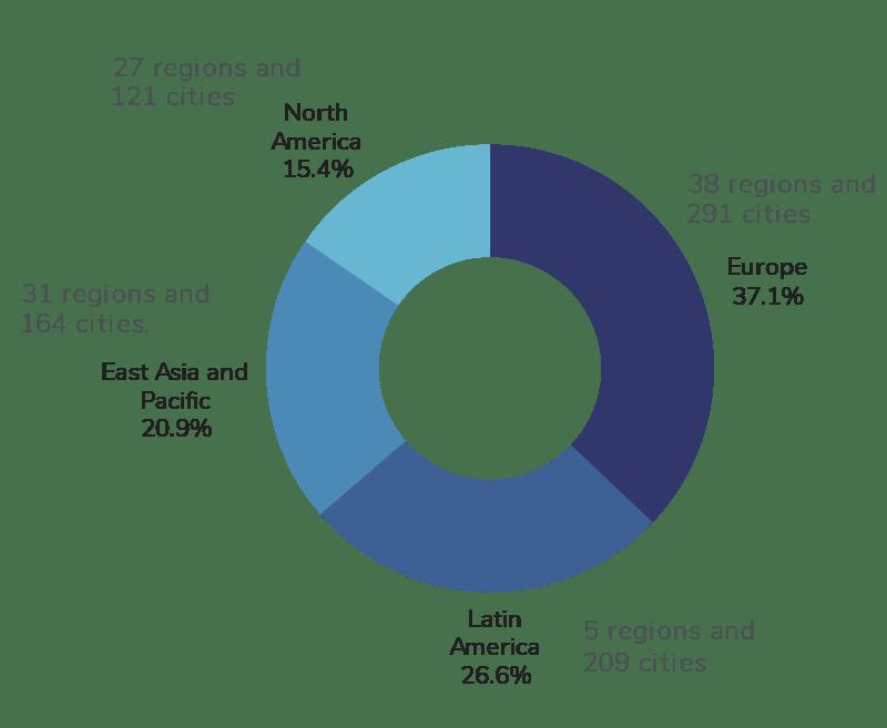 Proporción de ciudades por continente comprometidas con acciones Net Zero