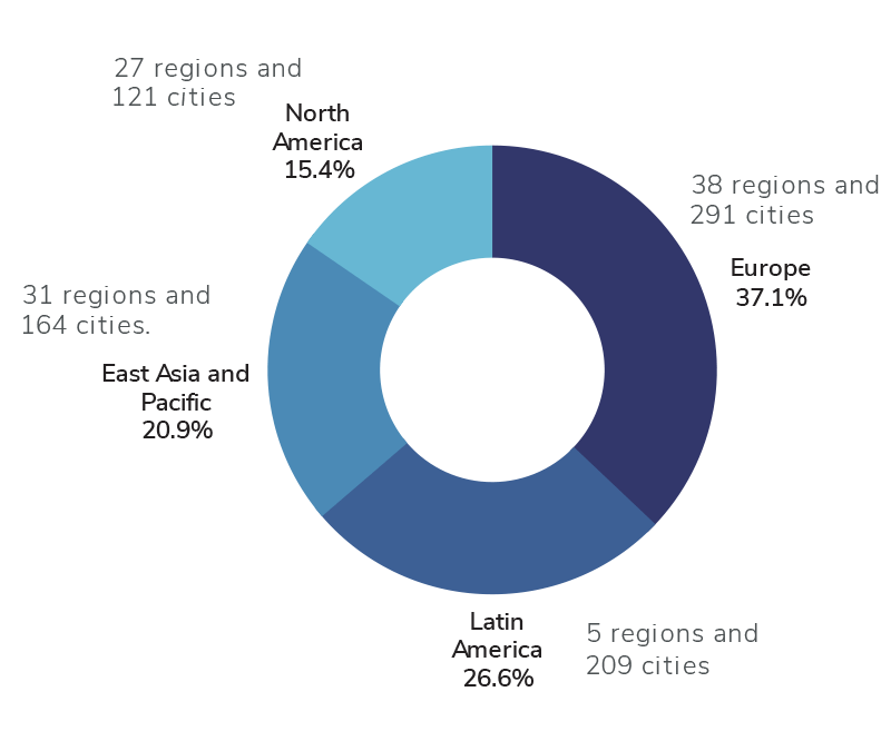 Proportion of cities for each continent making net zero pledges