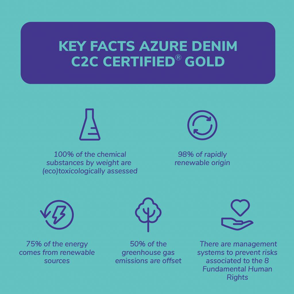 Key Facts Azure Denim C2C Certified® Gold